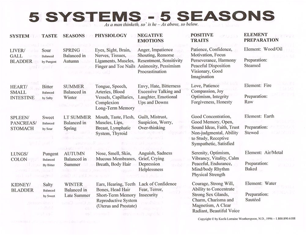 5-systems-5-seasons.fw